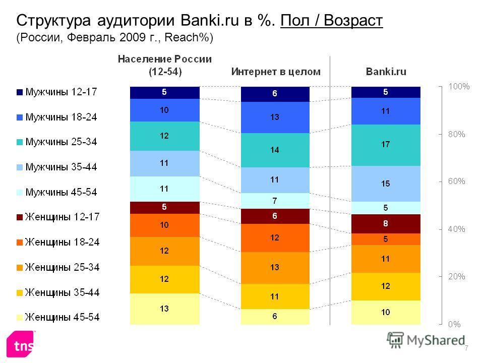 7 Структура аудитории Banki.ru в %. Пол / Возраст (России, Февраль 2009 г., Reach%)