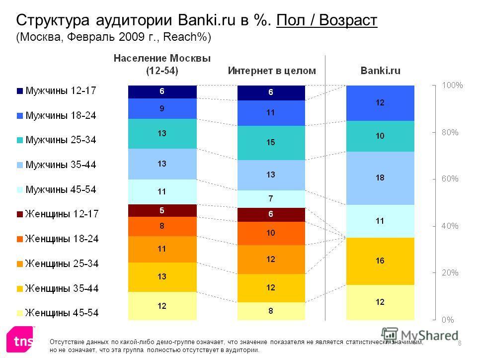8 Структура аудитории Banki.ru в %. Пол / Возраст (Москва, Февраль 2009 г., Reach%) Отсутствие данных по какой-либо демо-группе означает, что значение показателя не является статистически значимым, но не означает, что эта группа полностью отсутствует