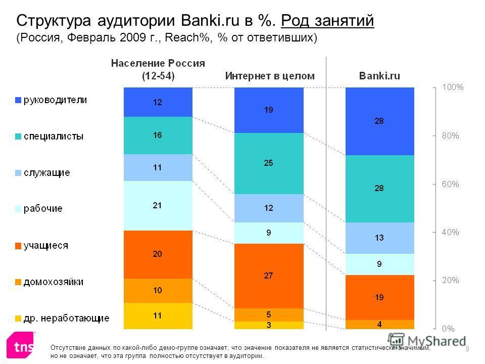 9 Структура аудитории Banki.ru в %. Род занятий (Россия, Февраль 2009 г., Reach%, % от ответивших) Отсутствие данных по какой-либо демо-группе означает, что значение показателя не является статистически значимым, но не означает, что эта группа полнос