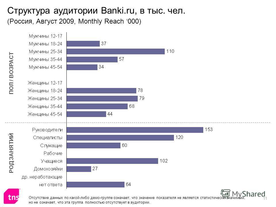 11 Структура аудитории Banki.ru, в тыс. чел. (Россия, Август 2009, Monthly Reach 000) ПОЛ / ВОЗРАСТ РОД ЗАНЯТИЙ Отсутствие данных по какой-либо демо-группе означает, что значение показателя не является статистически значимым, но не означает, что эта