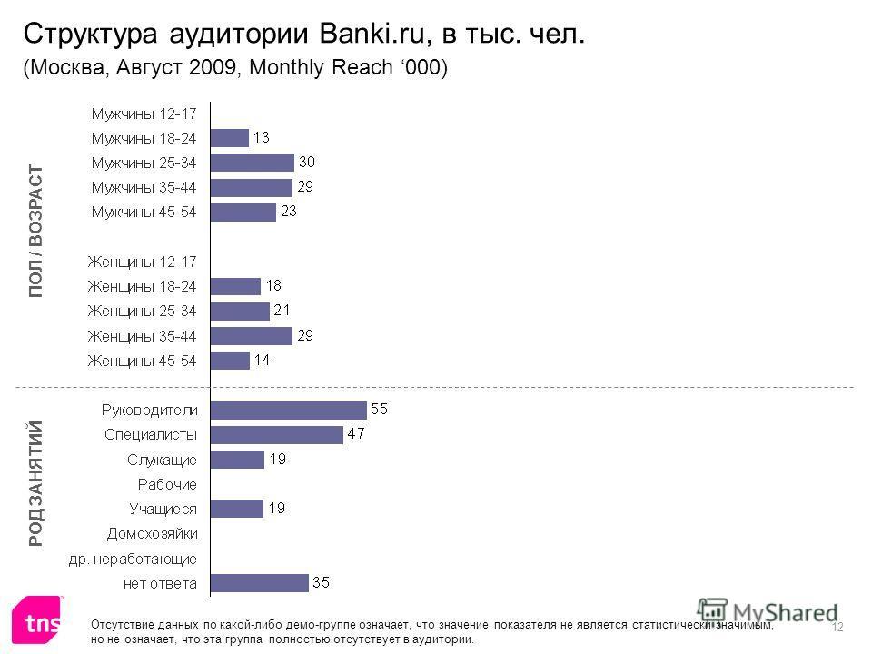 12 Структура аудитории Banki.ru, в тыс. чел. (Москва, Август 2009, Monthly Reach 000) ПОЛ / ВОЗРАСТ РОД ЗАНЯТИЙ Отсутствие данных по какой-либо демо-группе означает, что значение показателя не является статистически значимым, но не означает, что эта
