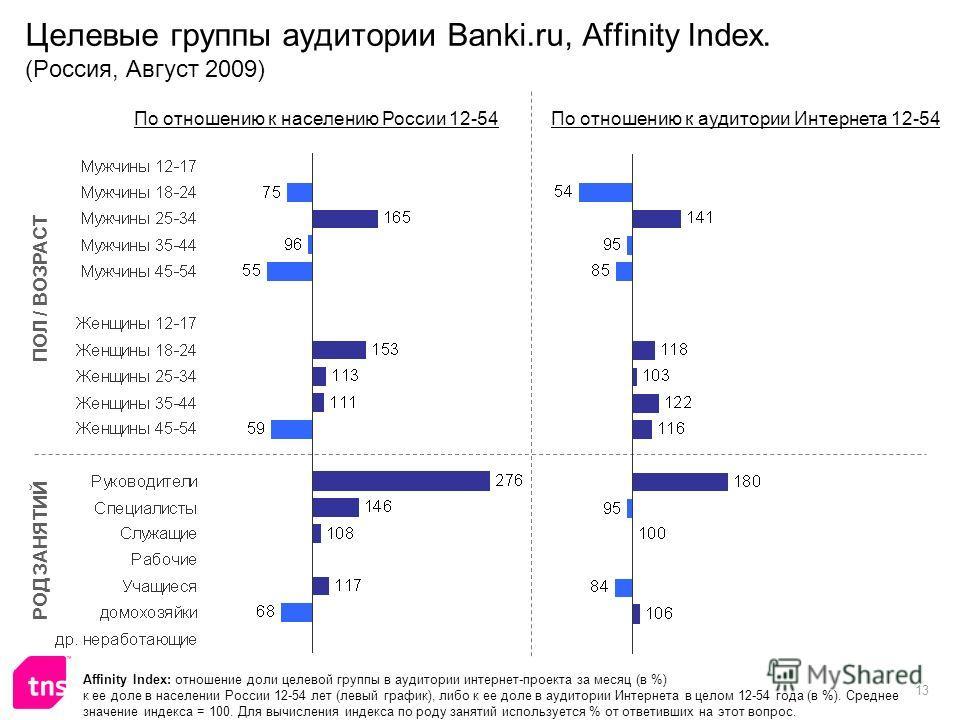 13 Целевые группы аудитории Banki.ru, Affinity Index. (Россия, Август 2009) Affinity Index: отношение доли целевой группы в аудитории интернет-проекта за месяц (в %) к ее доле в населении России 12-54 лет (левый график), либо к ее доле в аудитории Ин