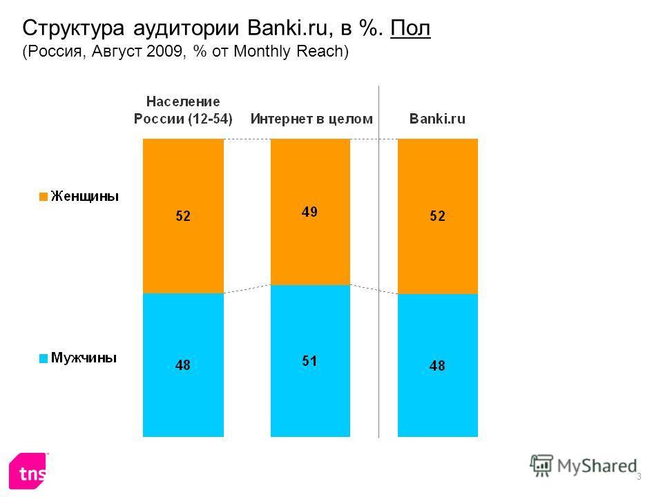 3 Структура аудитории Banki.ru, в %. Пол (Россия, Август 2009, % от Monthly Reach)