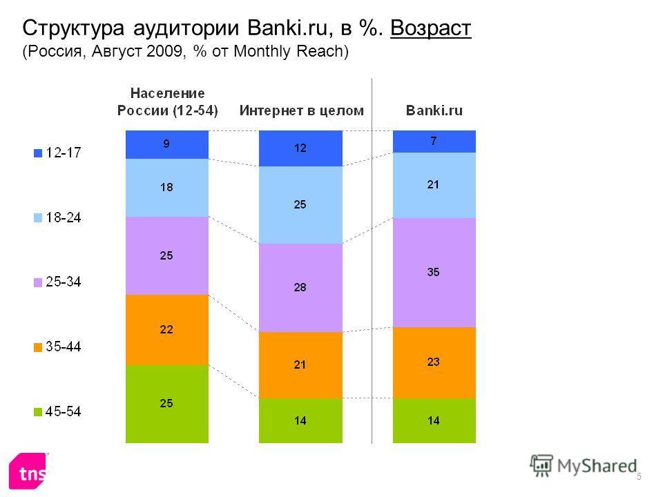 5 Структура аудитории Banki.ru, в %. Возраст (Россия, Август 2009, % от Monthly Reach)