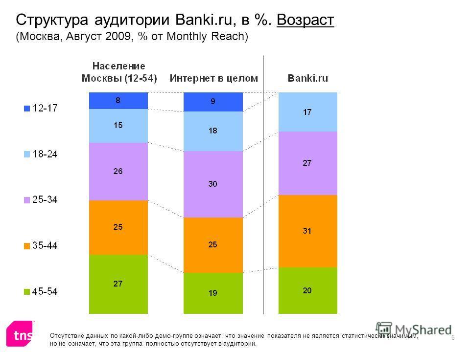 6 Структура аудитории Banki.ru, в %. Возраст (Москва, Август 2009, % от Monthly Reach) Отсутствие данных по какой-либо демо-группе означает, что значение показателя не является статистически значимым, но не означает, что эта группа полностью отсутств