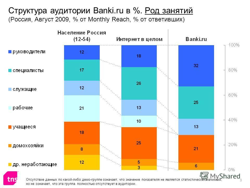 9 Структура аудитории Banki.ru в %. Род занятий (Россия, Август 2009, % от Monthly Reach, % от ответивших) Отсутствие данных по какой-либо демо-группе означает, что значение показателя не является статистически значимым, но не означает, что эта групп