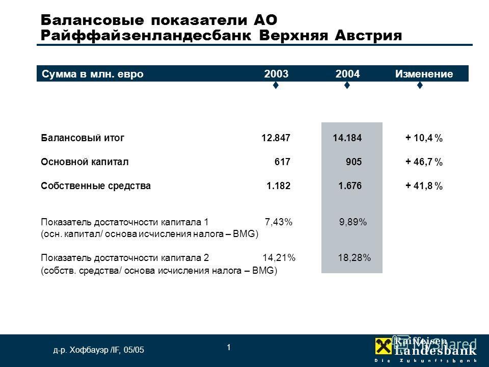 д-р. Хофбауэр /IF, 05/05 Балансовый итог 12.84714.184+ 10,4 % Основной капитал 617905+ 46,7 % Собственные средства 1.1821.676+ 41,8 % Показатель достаточности капитала 1 7,43% 9,89% (осн. капитал/ основа исчисления налога – BMG) Показатель достаточно