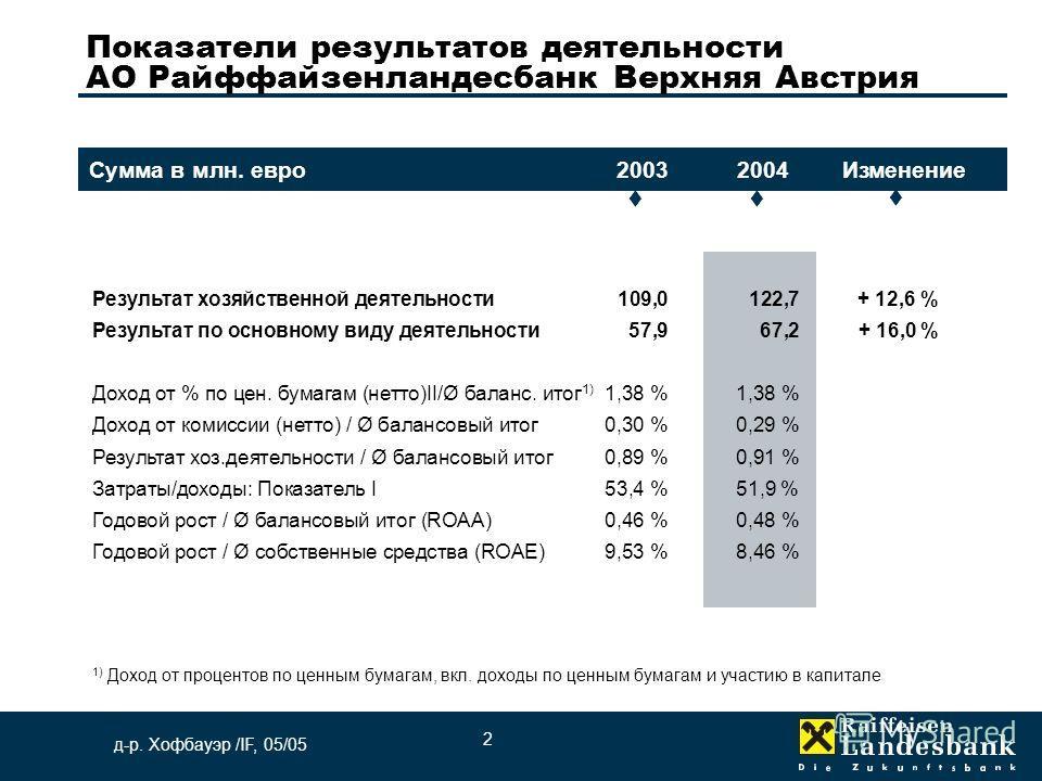 д-р. Хофбауэр /IF, 05/05 Результат хозяйственной деятельности 109,0122,7 + 12,6 % Результат по основному виду деятельности57,967,2+ 16,0 % Доход от % по цен. бумагам (нетто)II/Ø баланс. итог 1) 1,38 %1,38 % Доход от комиссии (нетто) / Ø балансовый ит