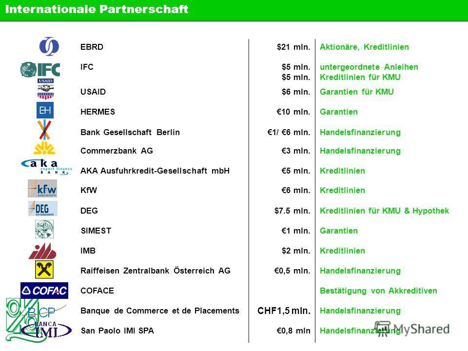 EBRD$21 mln.Aktionäre, Kreditlinien IFC$5 mln. untergeordnete Anleihen Kreditlinien für KMU USAID$6 mln.Garantien für KMU HERMES10 mln.Garantien Bank Gesellschaft Berlin1/ 6 mln.Handelsfinanzierung Commerzbank AG3 mln.Handelsfinanzierung AKA Ausfuhrk