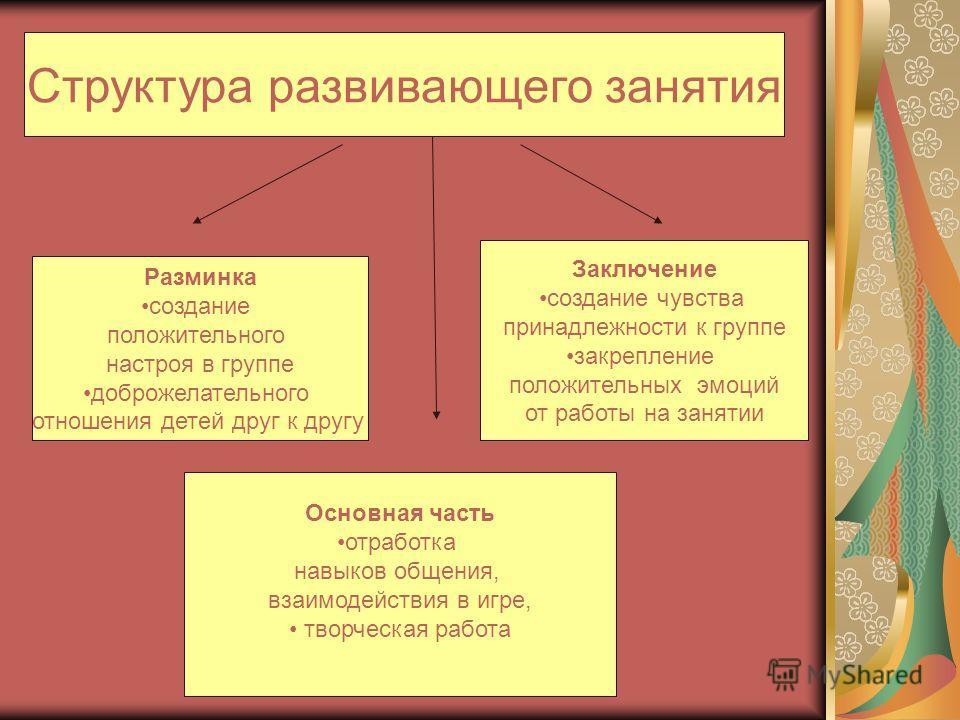 Структура развивающего занятия Разминка создание положительного настроя в группе доброжелательного отношения детей друг к другу Заключение создание чувства принадлежности к группе закрепление положительных эмоций от работы на занятии Основная часть о