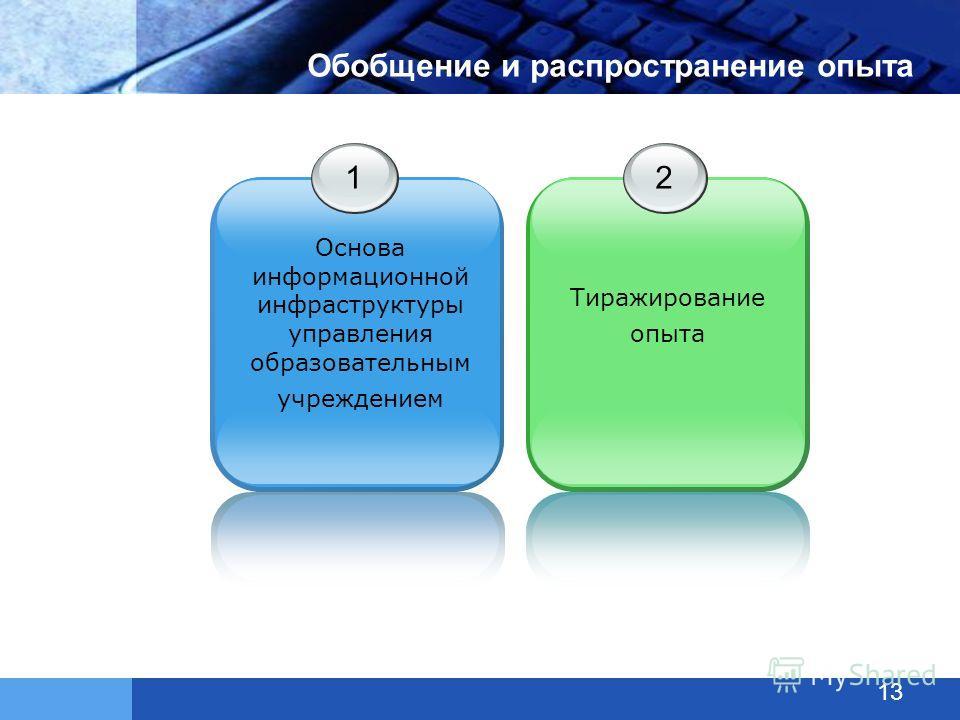 Обобщение и распространение опыта 1 Основа информационной инфраструктуры управления образовательным учреждением 2 Тиражирование опыта 13