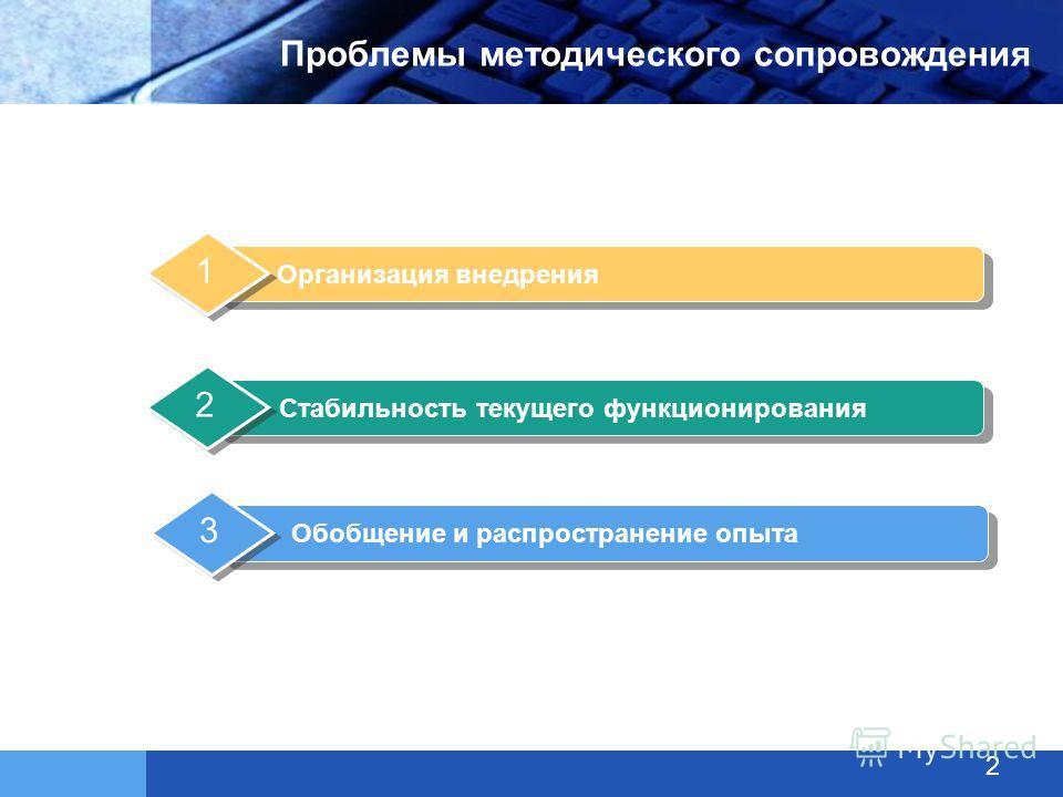 Проблемы методического сопровождения 2 Организация внедрения 1 Стабильность текущего функционирования 2 Обобщение и распространение опыта 3