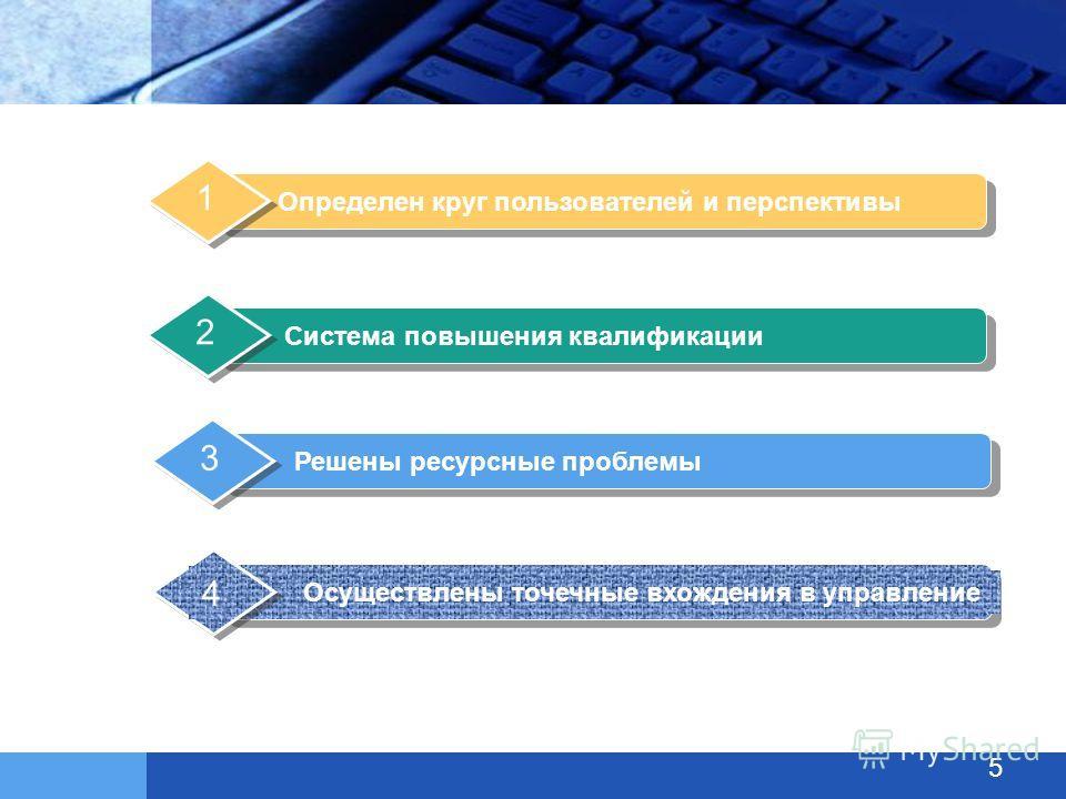 Определен круг пользователей и перспективы 1 Система повышения квалификации 2 Решены ресурсные проблемы 3 Осуществлены точечные вхождения в управление 4 5