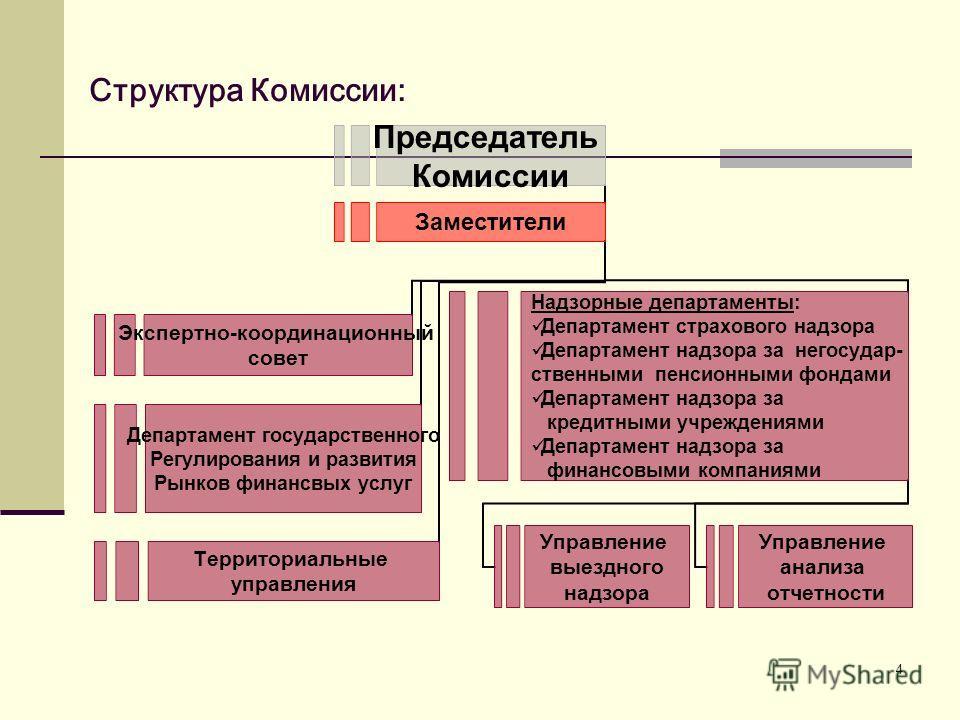 4 Структура Комиссии: Департамент государственного Регулирования и развития Рынков финансвых услуг