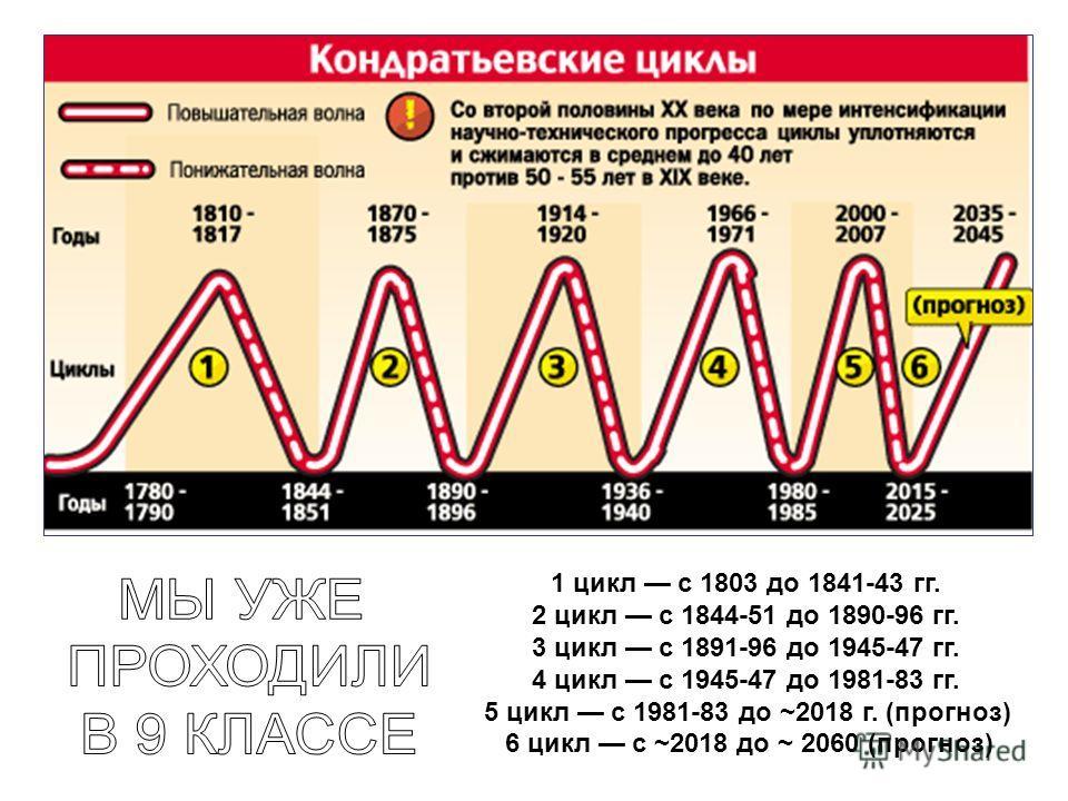 1 цикл с 1803 до 1841-43 гг. 2 цикл с 1844-51 до 1890-96 гг. 3 цикл с 1891-96 до 1945-47 гг. 4 цикл с 1945-47 до 1981-83 гг. 5 цикл с 1981-83 до ~2018 г. (прогноз) 6 цикл с ~2018 до ~ 2060 (прогноз)