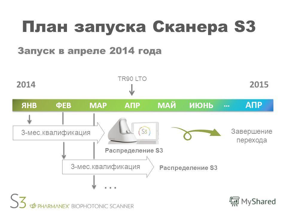 План запуска Сканера S3 Запуск в апреле 2014 года TR90 LTO Завершение перехода ИЮНЬМАЙАПРМАРФЕВЯНВ АПР … 20142015 Распределение S3 3-мес.квалификация … Распределение S3
