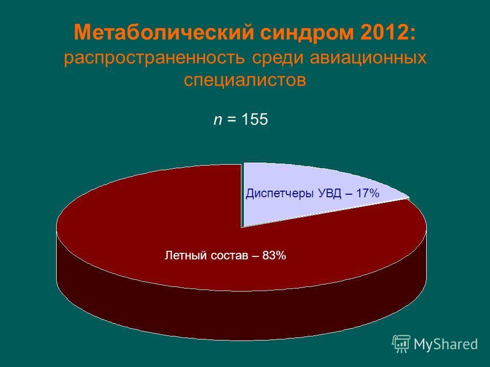 Диспетчеры УВД – 17% Летный состав – 83% n = 155 Метаболический синдром 2012: распространенность среди авиационных специалистов