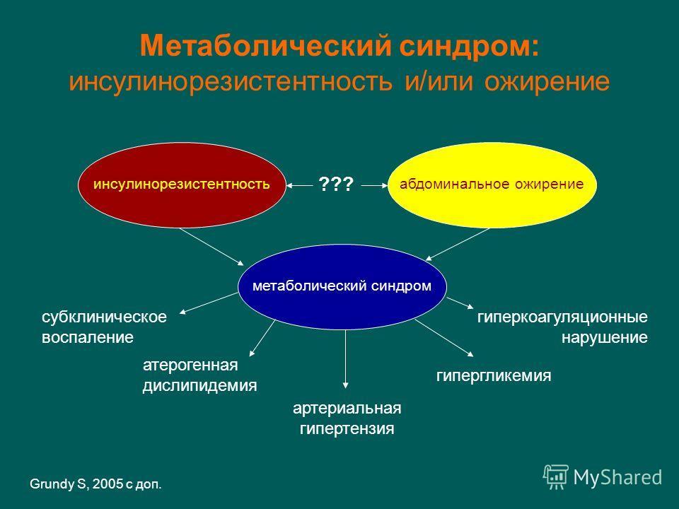 Метаболический синдром: инсулинорезистентность и/или ожирение инсулинорезистентностьабдоминальное ожирение метаболический синдром субклиническое воспаление атерогенная дислипидемия артериальная гипертензия гиперкоагуляционные нарушение гипергликемия
