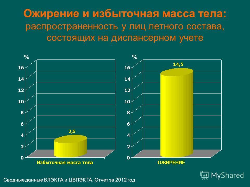 Ожирение и избыточная масса тела: распространенность у лиц летного состава, состоящих на диспансерном учете % Сводные данные ВЛЭК ГА и ЦВЛЭК ГА. Отчет за 2012 год %
