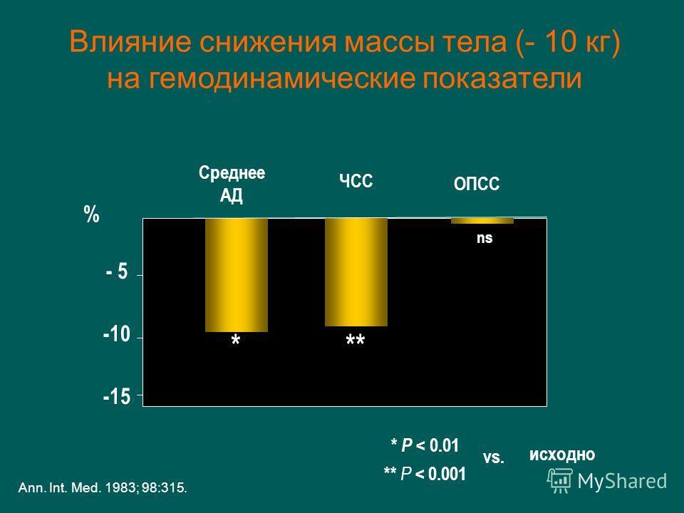 % - 5 -10 -15 ns *** Среднее АД ЧСС ОПСС * P < 0.01 ** P < 0.001 исходно Ann. Int. Med. 1983; 98:315. Влияние снижения массы тела (- 10 кг) на гемодинамические показатели vs.