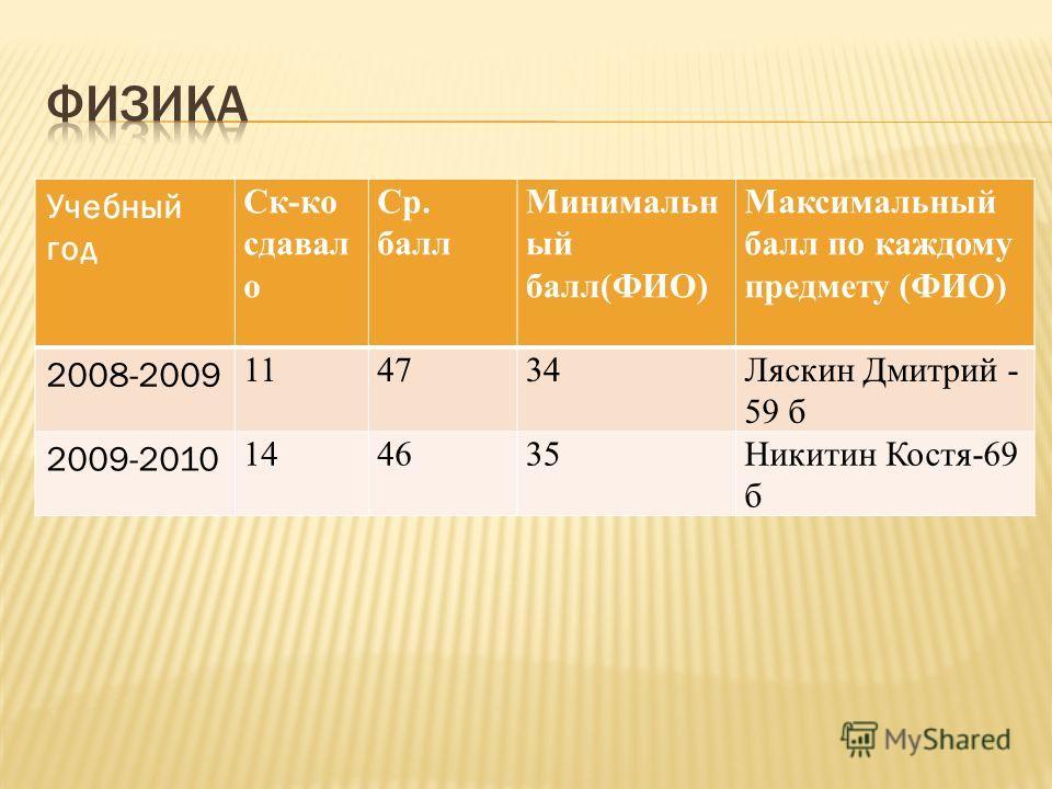 Учебный год Ск-ко сдавал о Ср. балл Минимальн ый балл(ФИО) Максимальный балл по каждому предмету (ФИО) 2008-2009 114734Ляскин Дмитрий - 59 б 2009-2010 144635Никитин Костя-69 б