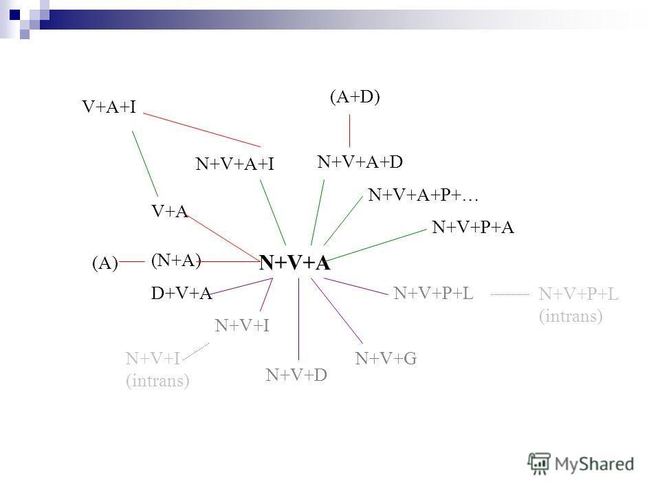 N+V+A+P+… N+V+P+A N+V+A N+V+A+D N+V+A+I N+V+P+L N+V+G N+V+D N+V+I D+V+A V+A (N+A) (A)(A) V+A+I (A+D) N+V+I (intrans) N+V+P+L (intrans)