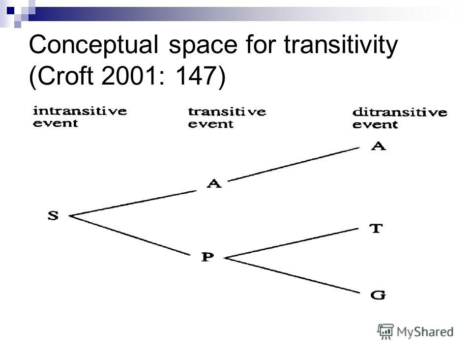 Conceptual space for transitivity (Croft 2001: 147)