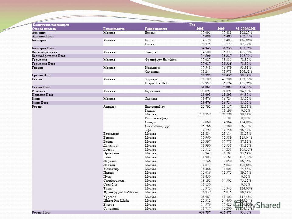 Количество пассажировГод Страна прилетаГород вылетаГород прилета20082009% 2009/2008 АрменияМоскваЕреван17 09517 483102,27% Армения Итог17 09517 483102,27% БолгарияМоскваБургас14 57018 483126,86% Варна20 37517 77287,22% Болгария Итог34 94536 255103,75