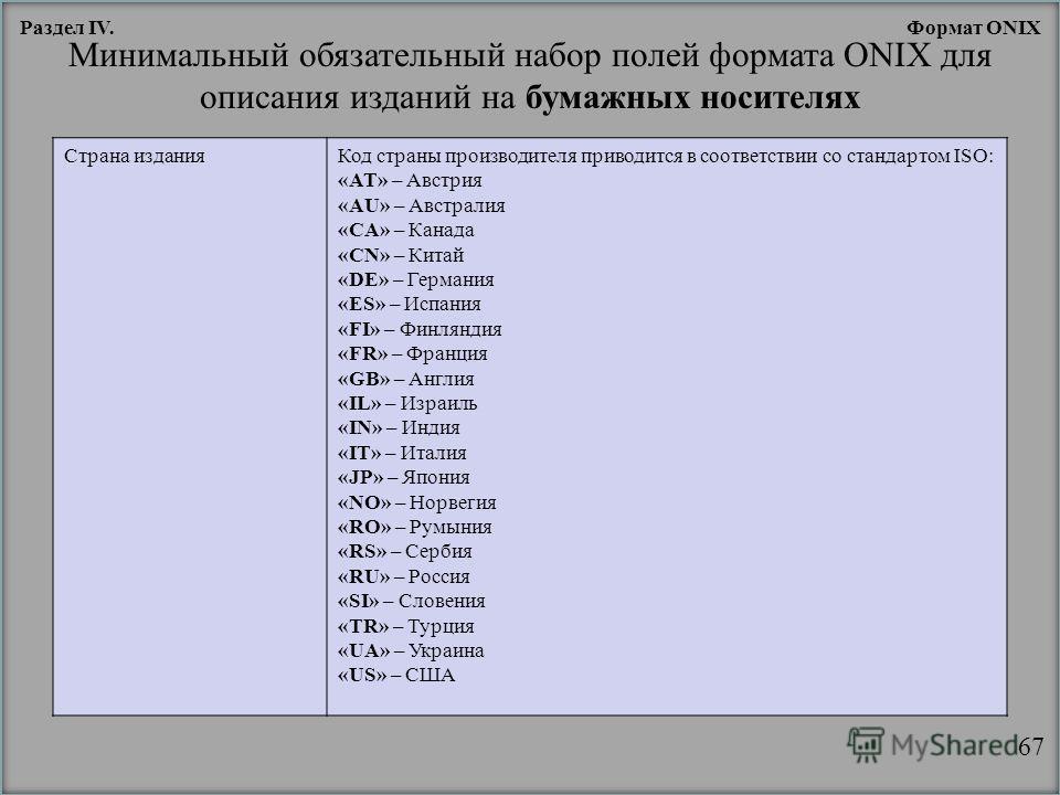 Минимальный обязательный набор полей формата ONIX для описания изданий на бумажных носителях Страна изданияКод страны производителя приводится в соответствии со стандартом ISO: «AT» – Австрия «AU» – Австралия «CA» – Канада «CN» – Китай «DE» – Германи