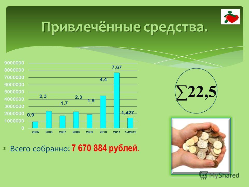 Привлечённые средства. Всего собранно: 7 670 884 рублей.