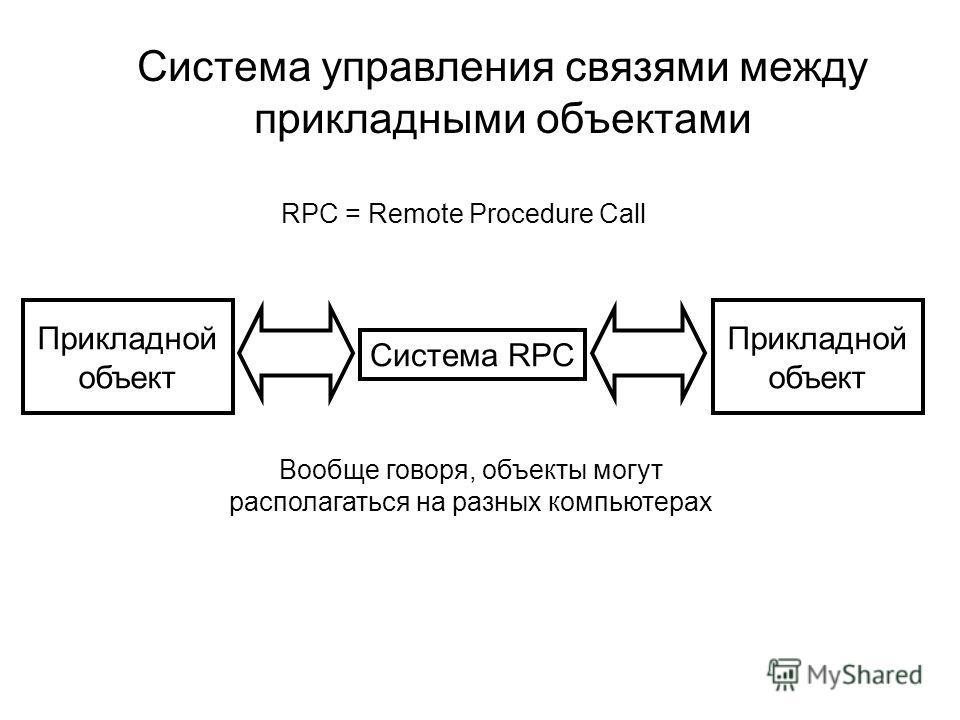 Система управления связями между прикладными объектами Прикладной объект Система RPC Прикладной объект RPC = Remote Procedure Call Вообще говоря, объекты могут располагаться на разных компьютерах