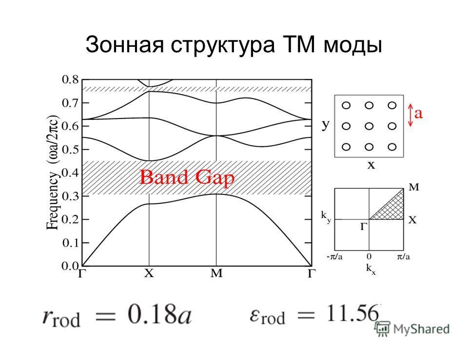 Зонная структура TM моды