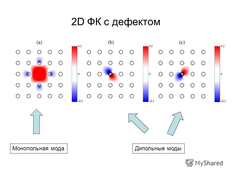 2D ФК с дефектом Монопольная модаДипольные моды