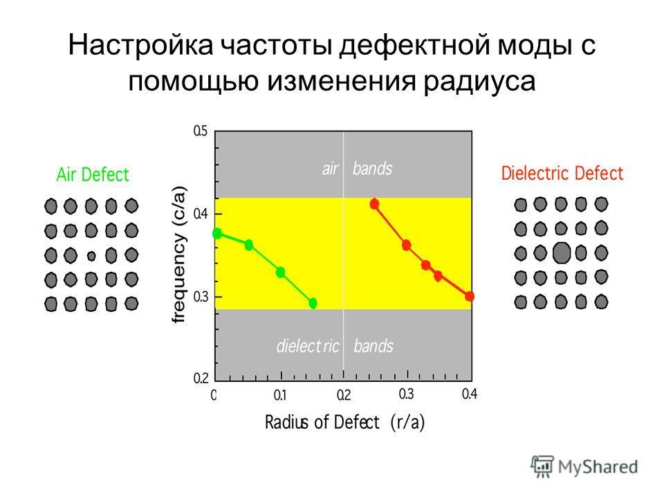 Настройка частоты дефектной моды с помощью изменения радиуса