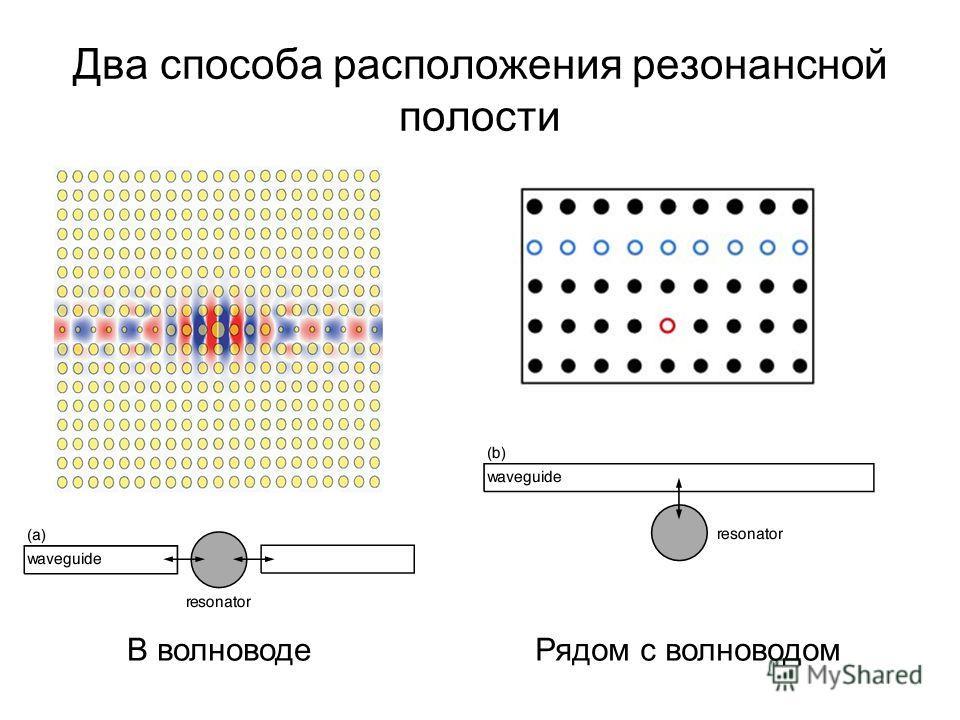 Два способа расположения резонансной полости В волноводеРядом с волноводом