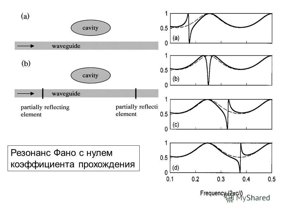Резонанс Фано с нулем коэффициента прохождения