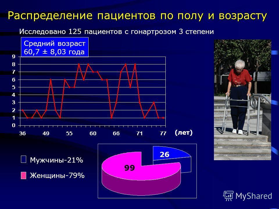 Распределение пациентов по полу и возрасту Средний возраст 60,7 ± 8,03 года Исследовано 125 пациентов с гонартрозом 3 степени Мужчины-21% Женщины-79% 26 99 (лет)