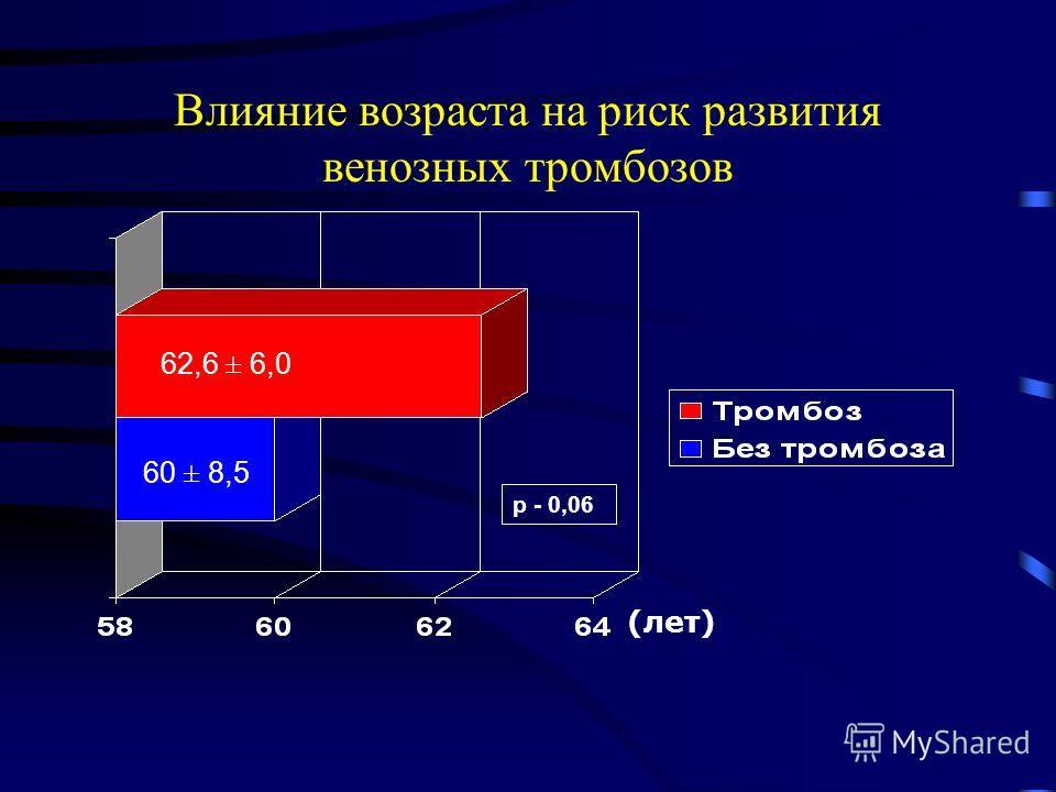Влияние возраста на риск развития венозных тромбозов р - 0,06 62,6 ± 6,0 60 ± 8,5 (лет)