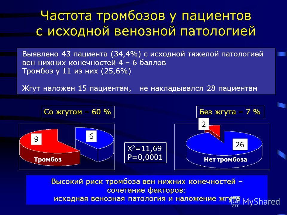 Частота тромбозов у пациентов с исходной венозной патологией 9 Тромбоз 6 Со жгутом – 60 % 2 Нет тромбоза 26 Без жгута – 7 % Х 2 =11,69 Р=0,0001 Выявлено 43 пациента (34,4%) с исходной тяжелой патологией вен нижних конечностей 4 – 6 баллов Тромбоз у 1