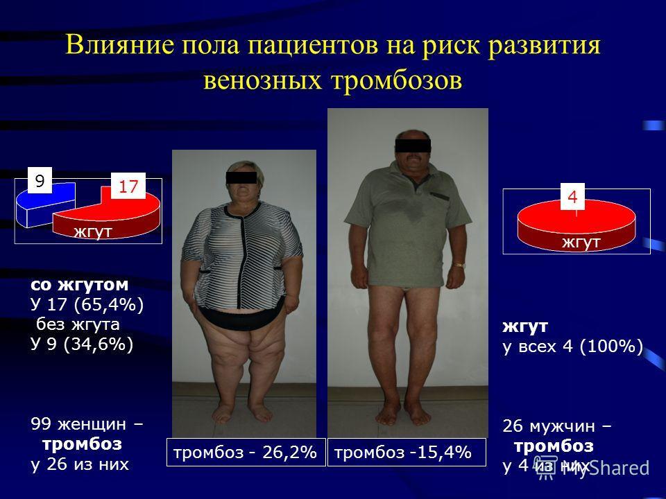 Влияние пола пациентов на риск развития венозных тромбозов тромбоз -15,4%тромбоз - 26,2% жгут у всех 4 (100%) 26 мужчин – тромбоз у 4 из них со жгутом У 17 (65,4%) без жгута У 9 (34,6%) 99 женщин – тромбоз у 26 из них 4 жгут 17 жгут 9