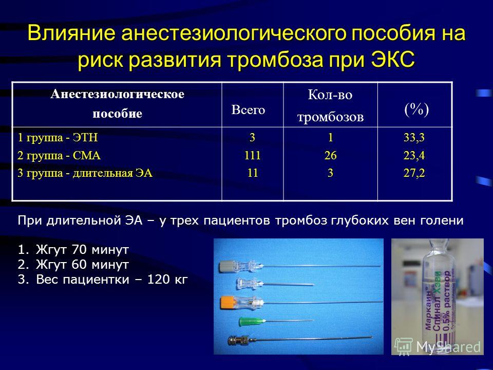 Влияние анестезиологического пособия на риск развития тромбоза при ЭКС Анестезиологическое пособие Всего Кол-во тромбозов (%) 1 группа - ЭТН 2 группа - СМА 3 группа - длительная ЭА 3 111 11 1 26 3 33,3 23,4 27,2 При длительной ЭА – у трех пациентов т