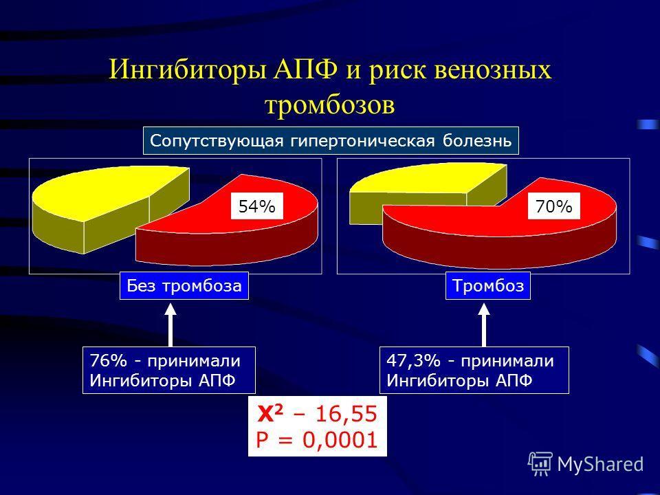 Ингибиторы АПФ и риск венозных тромбозов 54%70% Сопутствующая гипертоническая болезнь Без тромбозаТромбоз 47,3% - принимали Ингибиторы АПФ 76% - принимали Ингибиторы АПФ Х 2 – 16,55 Р = 0,0001
