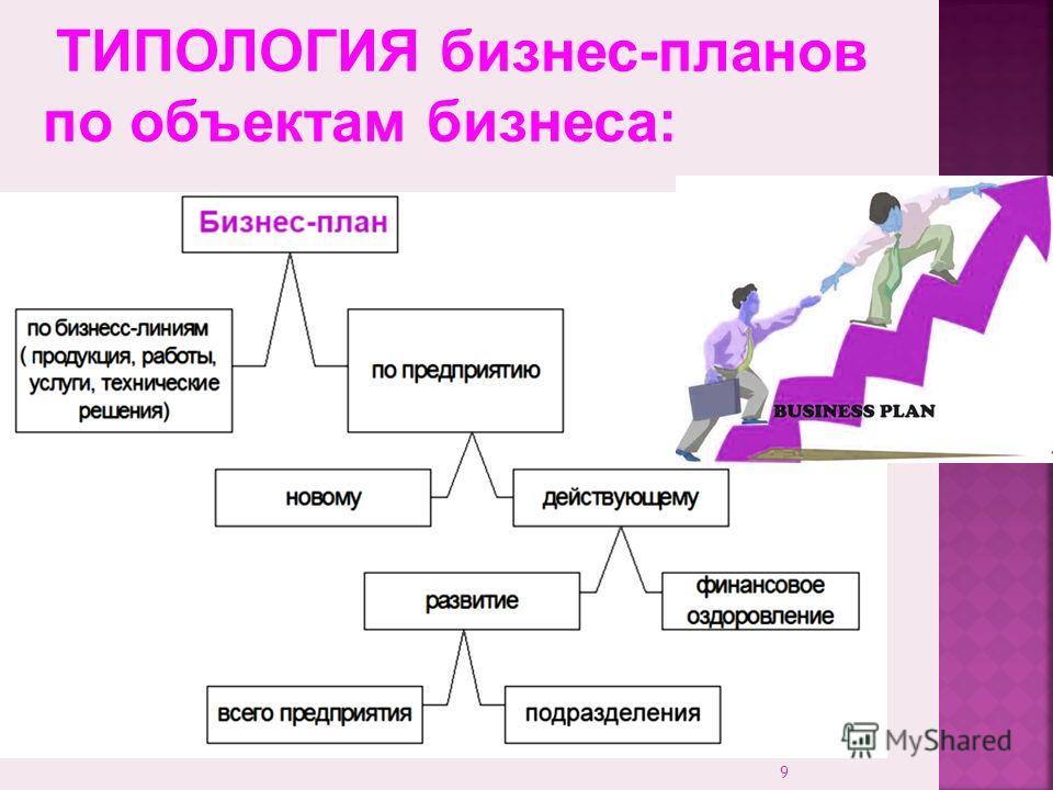 9 ТИПОЛОГИЯ бизнес-планов по объектам бизнеса: