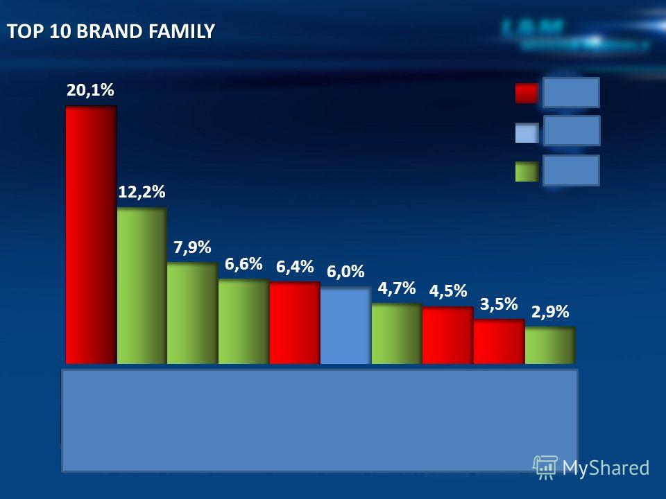TOP 10 BRAND FAMILY