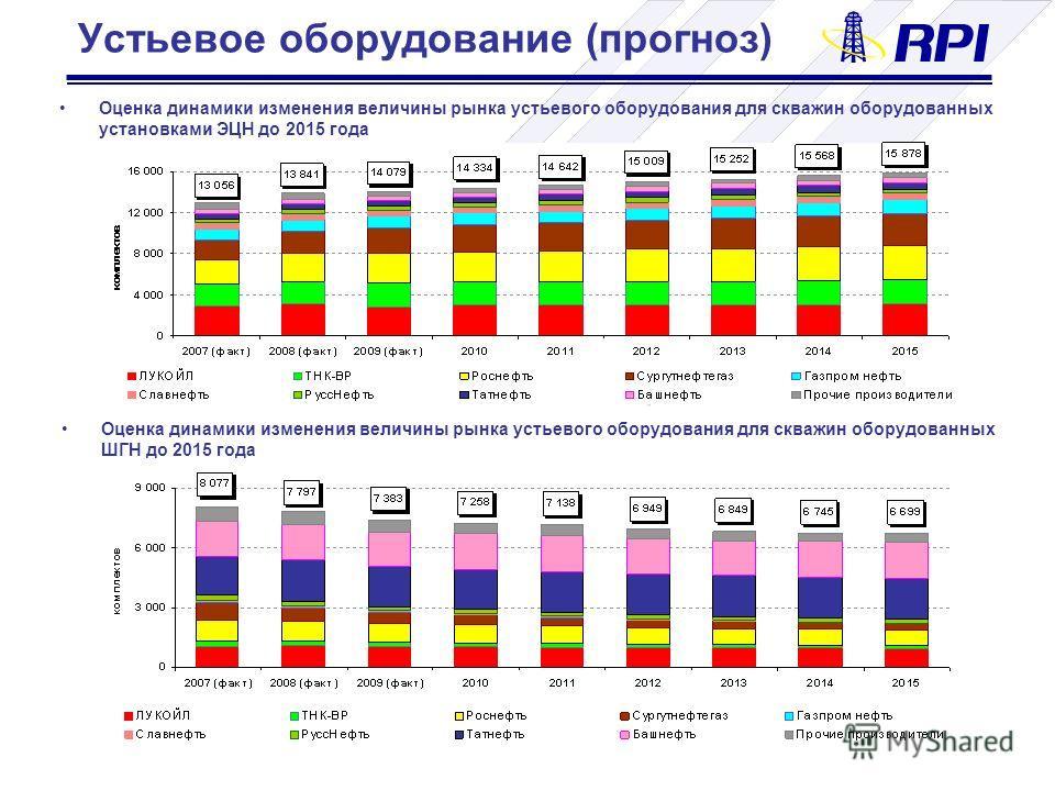 Устьевое оборудование (прогноз) Оценка динамики изменения величины рынка устьевого оборудования для скважин оборудованных установками ЭЦН до 2015 года Оценка динамики изменения величины рынка устьевого оборудования для скважин оборудованных ШГН до 20