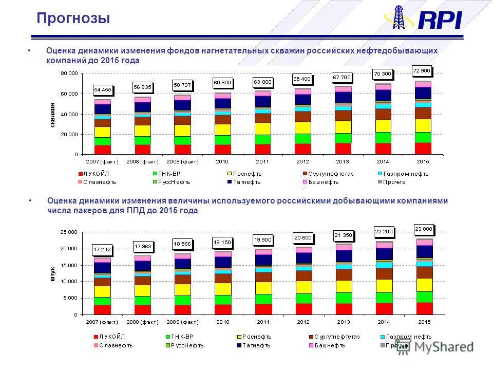 Прогнозы Оценка динамики изменения фондов нагнетательных скважин российских нефтедобывающих компаний до 2015 года Оценка динамики изменения величины используемого российскими добывающими компаниями числа пакеров для ППД до 2015 года