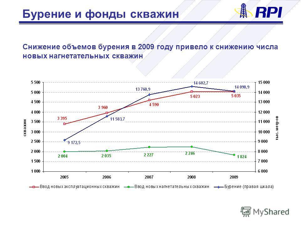 Снижение объемов бурения в 2009 году привело к снижению числа новых нагнетательных скважин Бурение и фонды скважин