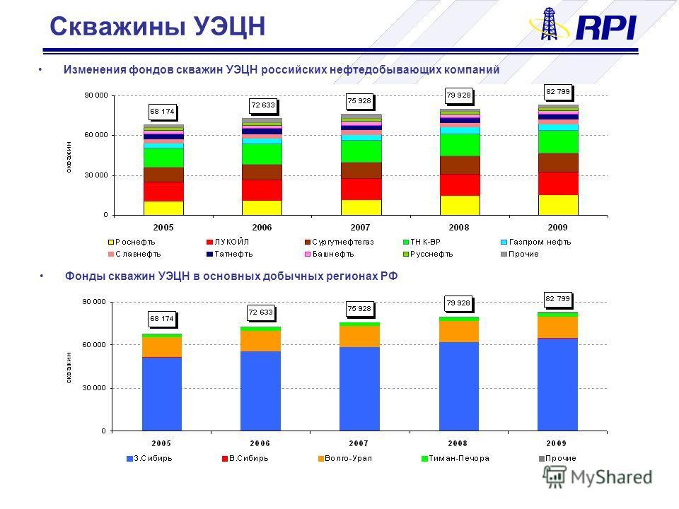 Скважины УЭЦН Изменения фондов скважин УЭЦН российских нефтедобывающих компаний Фонды скважин УЭЦН в основных добычных регионах РФ