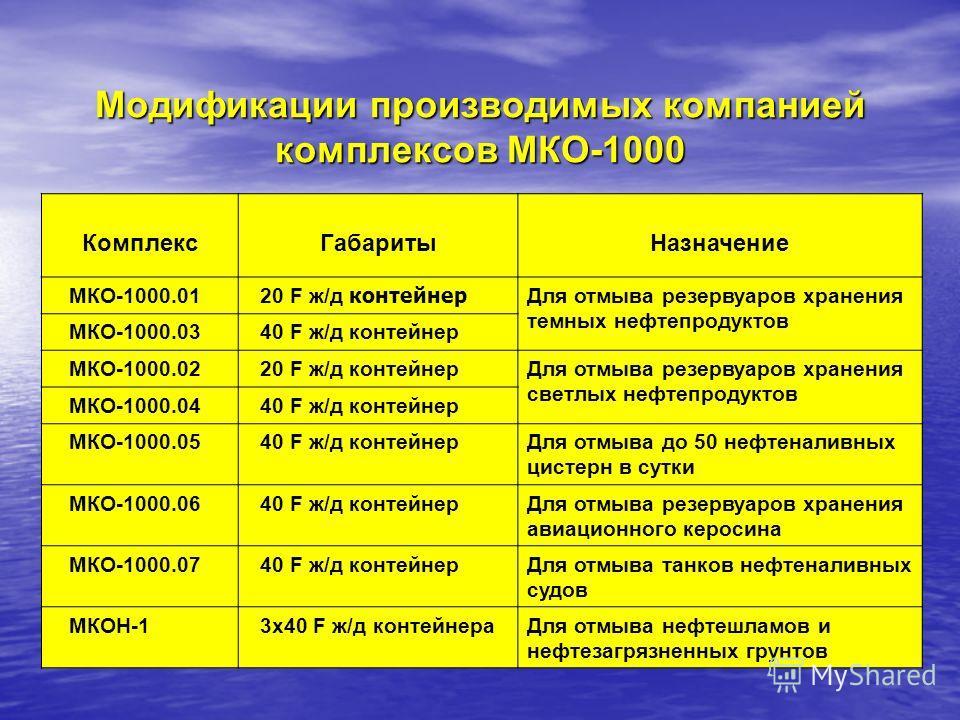 Модификации производимых компанией комплексов МКО-1000 КомплексГабаритыНазначение МКО-1000.01 20 F ж/д контейнер Для отмыва резервуаров хранения темных нефтепродуктов МКО-1000.03 40 F ж/д контейнер МКО-1000.02 20 F ж/д контейнерДля отмыва резервуаров
