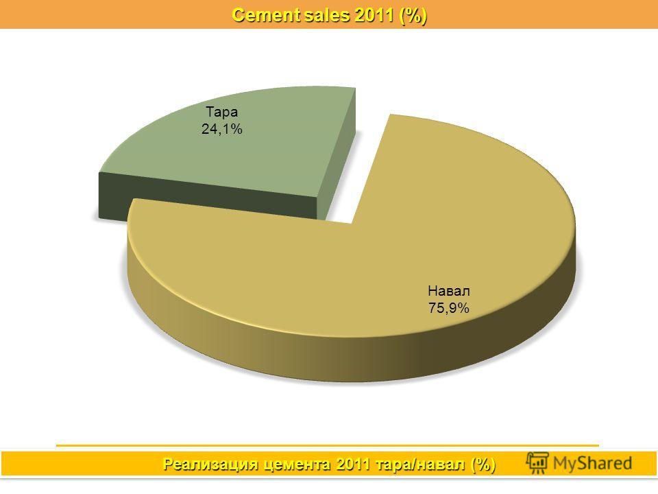 Cement sales 2011 (%) Реализация цемента 2011 тара/навал (%)